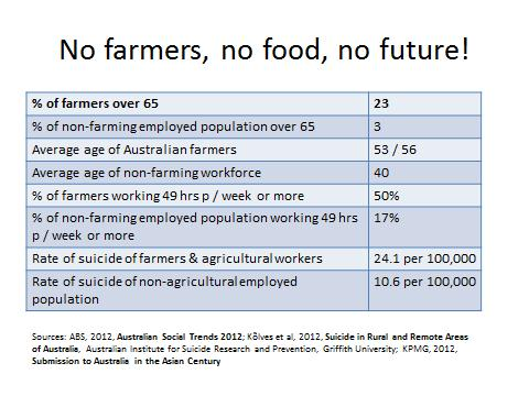 No farmers no food