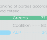 AFSA's electoral scorecard — only the Greens pass the fair food test