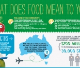 Melbourne's 'Food City' aims to improve health and wellbeing